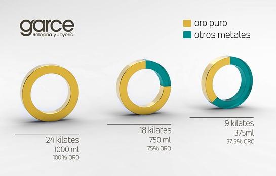 Diferencia de quilates en joyas